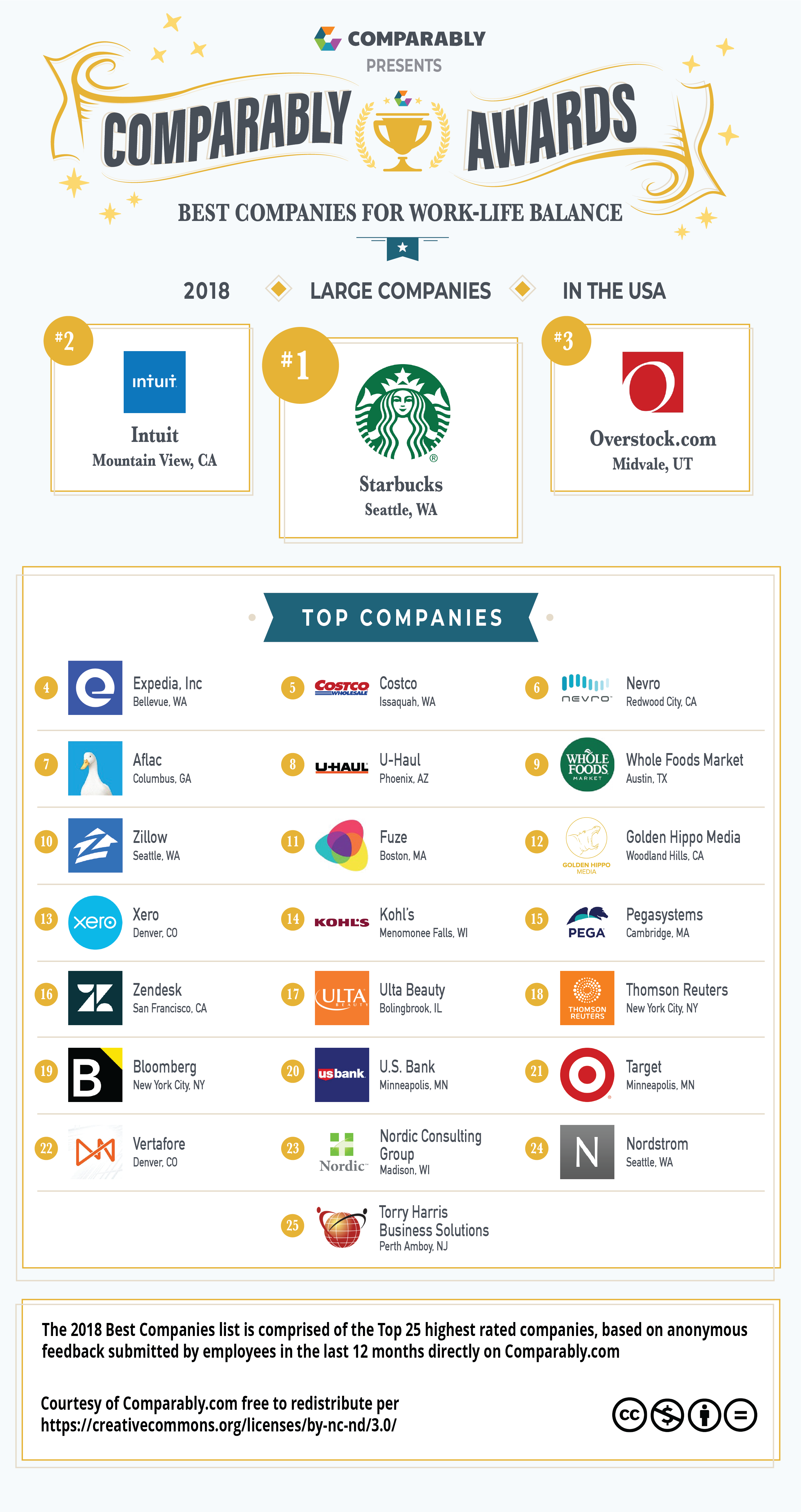 Comparably Awards Results