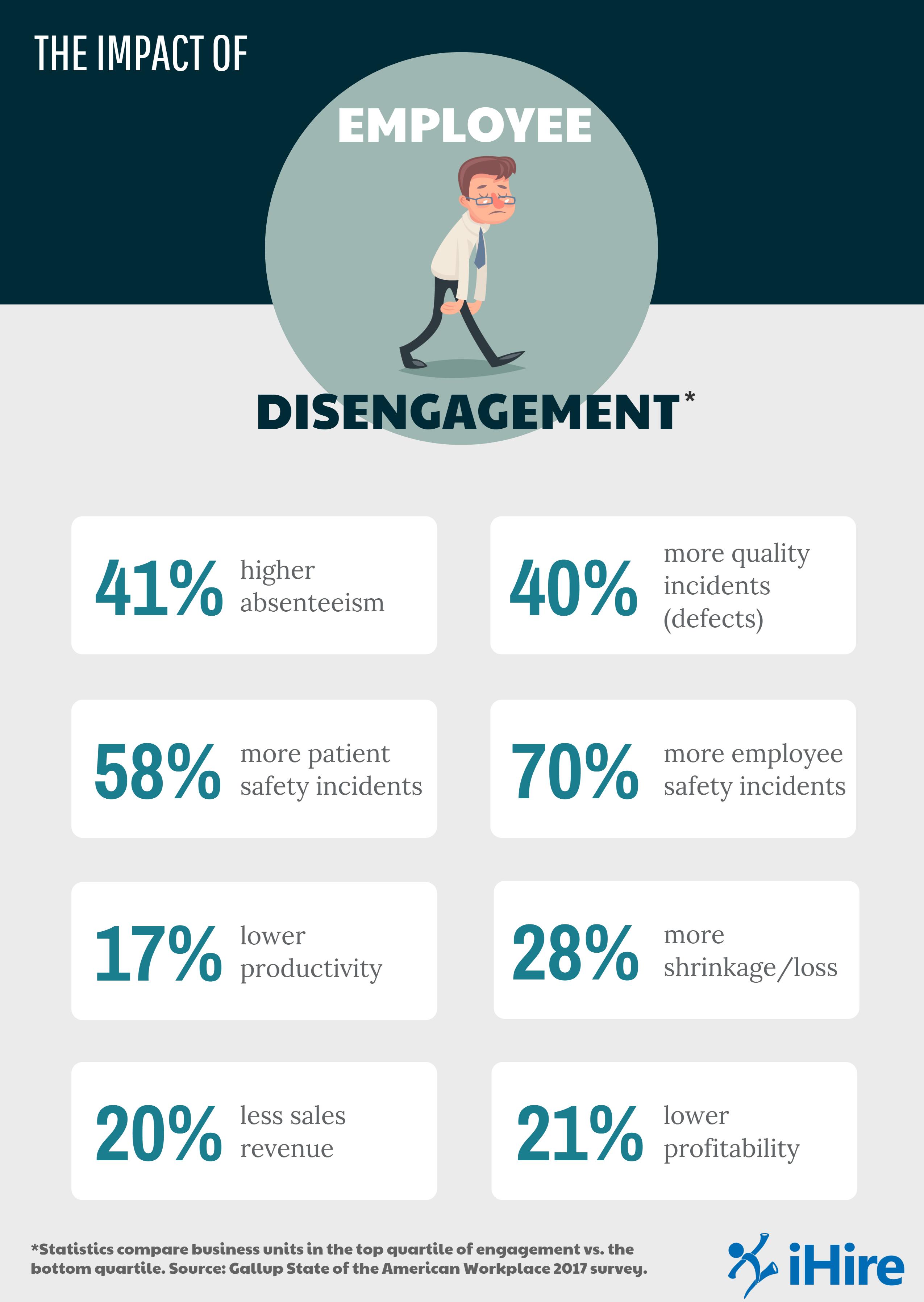 Employee disingagement