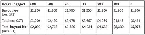 Weployee Buyout figures